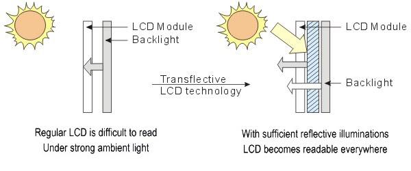 Transflective LCD technology